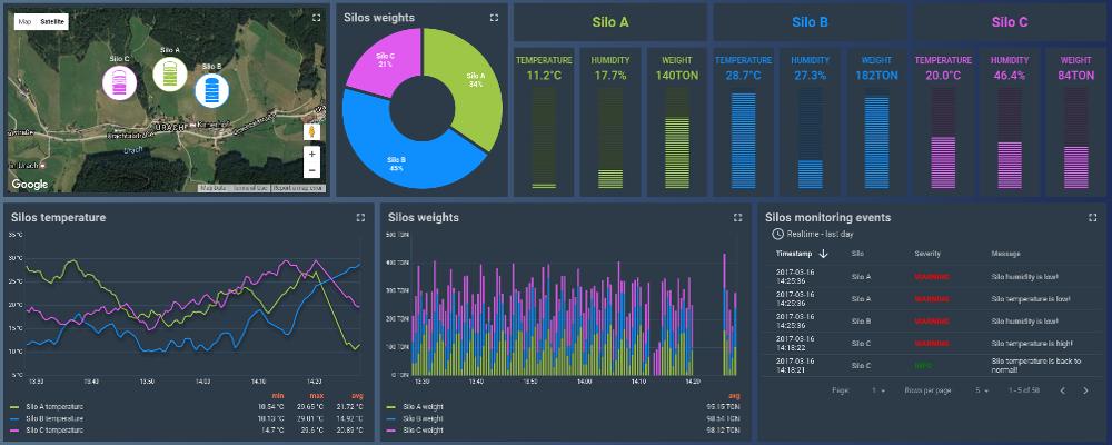 Thingsboard Open Source Iot Platform