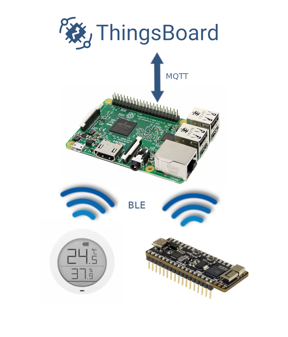 Temperature and humidity upload over MQTT using Raspberry Pi, ESP32