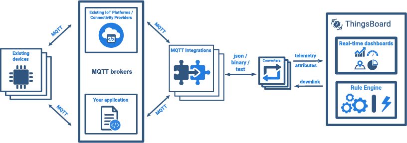 MQTT Integration | ThingsBoard