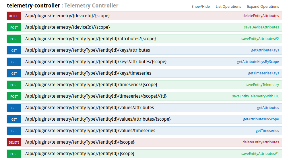 Working with telemetry data | ThingsBoard